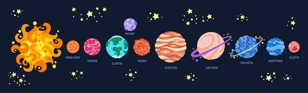 Os planetas enfileiram-se no espaço. sistema solar de desenho animado em fundo escuro. observatório astronômico