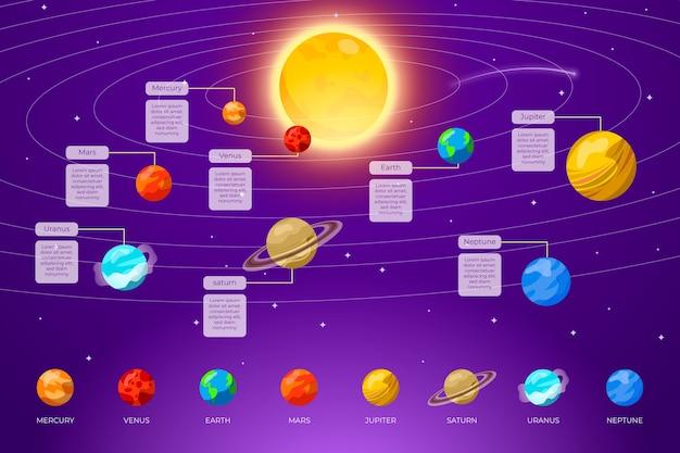 Pacote de infográfico do sistema solar