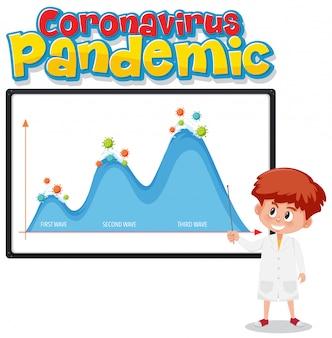 Pandemia global de coronavírus com gráfico da segunda onda