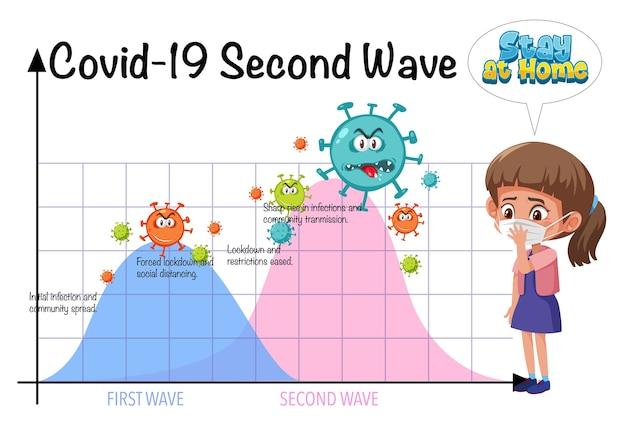 Pare de espalhar o coronavírus com o gráfico de segunda onda