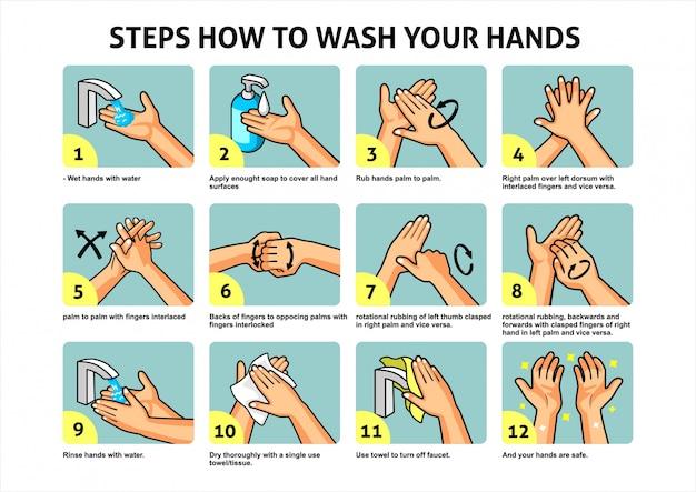 Passos como lavar as mãos