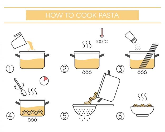 Passos como preparar macarrão.