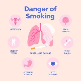 Perigo de fumar infográfico com órgãos