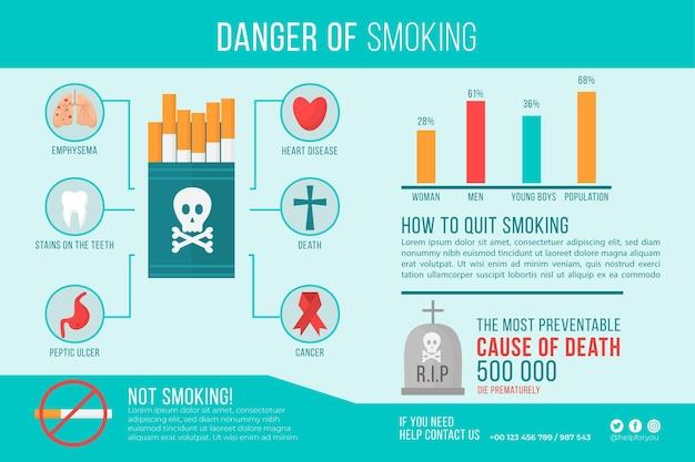 Perigo de fumar - infográfico