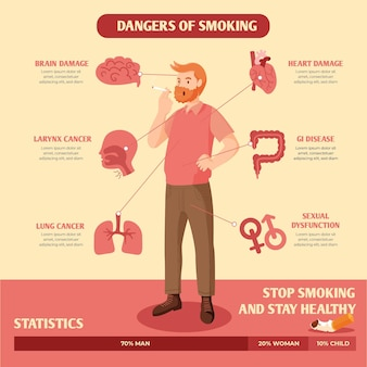 Perigo de fumar infográfico