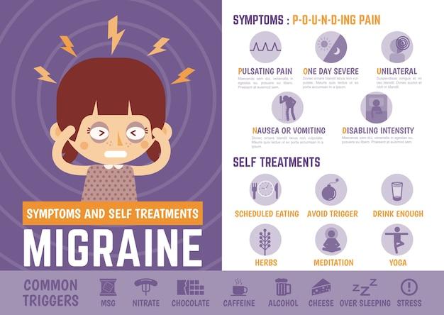 Personagem de desenho animado de infografia sobre sinais de enxaqueca e auto-tratamentos