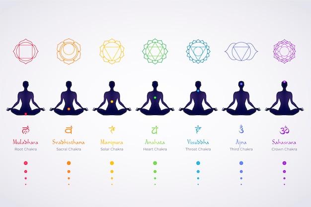 Personagem em chakras de corpo de posição de lótus de ioga