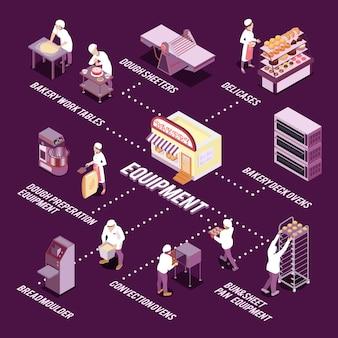 Pessoal e equipamento de padaria para fazer ilustração vetorial de fluxograma isométrico de pão e pastelaria