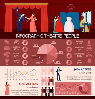 Pessoas de infográfico, visitando o teatro