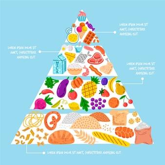 Pirâmide alimentar com itens essenciais