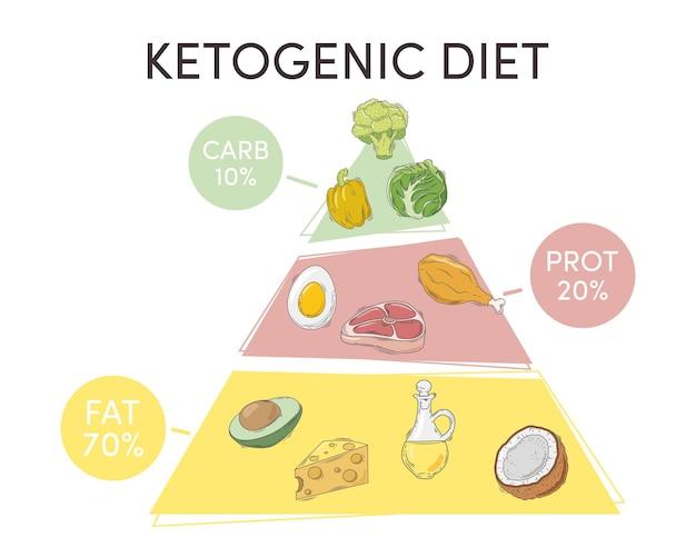 Pirâmide de dieta cetogênica