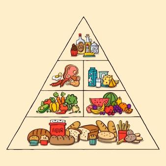 Pirâmide de infográfico de comida saudável