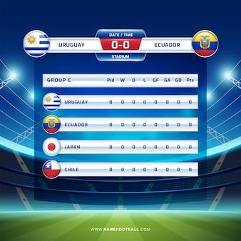 Placar de transmissão de futebol da américa do sul do torneio de 2019, grupo c