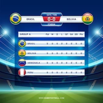 Placar de transmissão do torneio de futebol da américa do sul de 2019, grupo a