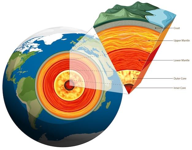 Placas de terra isoladas tectônicas