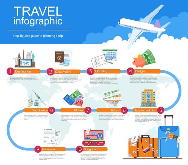 Planeje seu guia de infográfico de viagem.