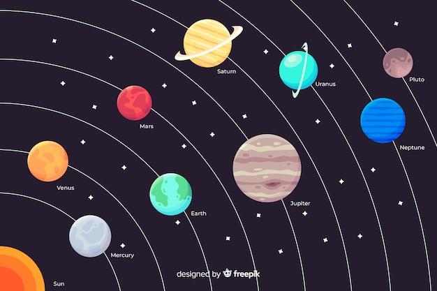 Planetas coloridos na coleção do sistema solar