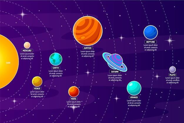 Planetas do sistema solar e conjunto de eixos