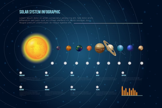 Planetas do sistema solar infográfico