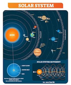 Planetas do sistema solar, sol, cinturão de asteróides, cinturão kuiper e outros objetos principais cartaz de diagrama educacional.