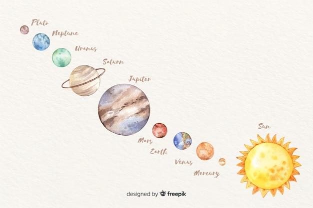 Planetas ordenados longe da aquarela do sol