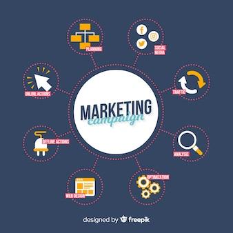 Plano de campanha de marketing