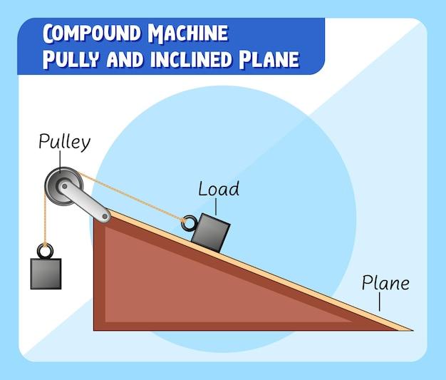 Polia da máquina composta e plano inclinado