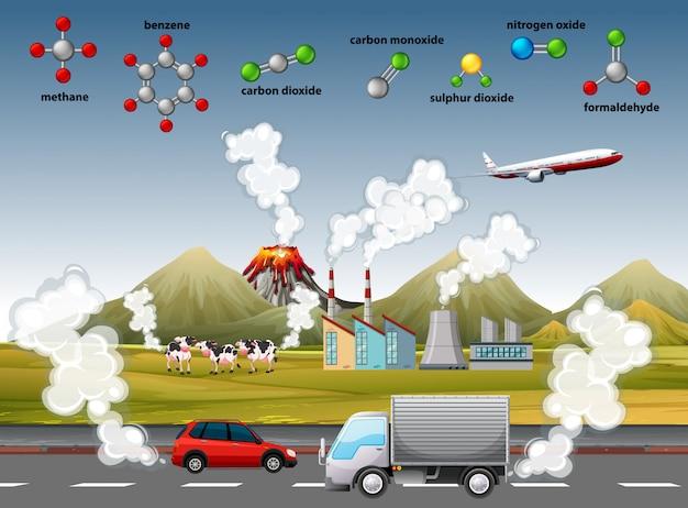 Poluição do ar com diferentes moléculas
