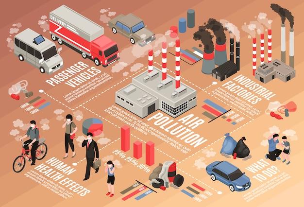 Poluição do ar no fluxograma isométrico da cidade com símbolos de efeitos na saúde