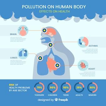 Poluição no infográfico do corpo humano