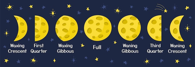 Pôster das fases da lua em estilo desenho animado