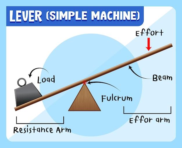 Pôster de experimento científico de alavancas (máquina simples)