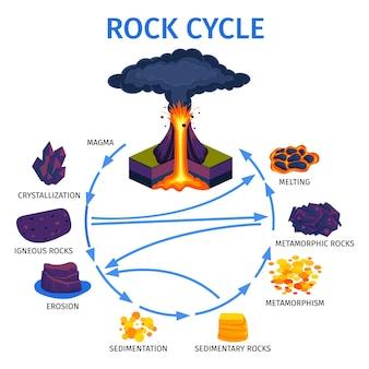 Pôster de infográficos isométricos de ciclo de vida de rocha de vulcão com cristalização de magma erosão de rochas ígneas sedimentação