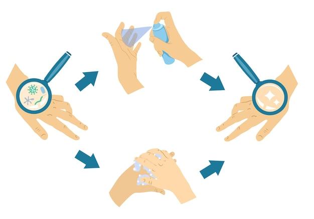 Prevenção de higiene das mãos