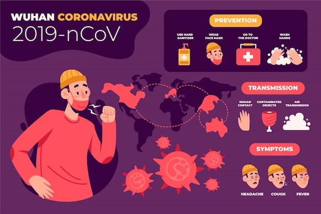 Prevenção e sintomas do coronavírus