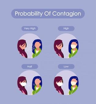Probabilidade de contágio e avatares de mulheres com máscaras