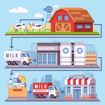 Processamento de produção de leite de uma fazenda de gado leiteiro através da fábrica para o consumidor