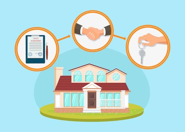 Processo de compra de casa plano