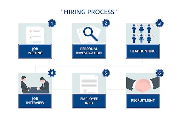 Processo de contratação de contratação