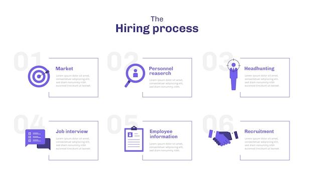 Processo de contratação