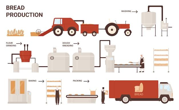 Processo de produção de pão