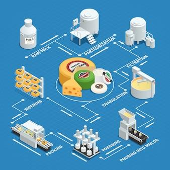 Processo de produção de queijo de fábrica de laticínios