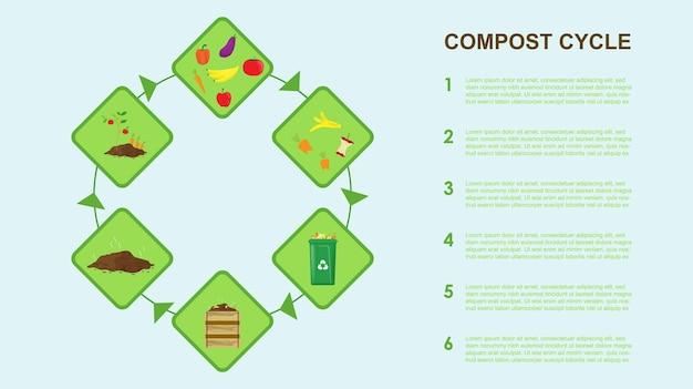 Processo de reciclagem de resíduos orgânicos para compostagem