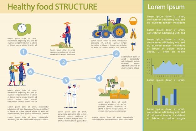 Produção alimentar saudável e infográfico da indústria.