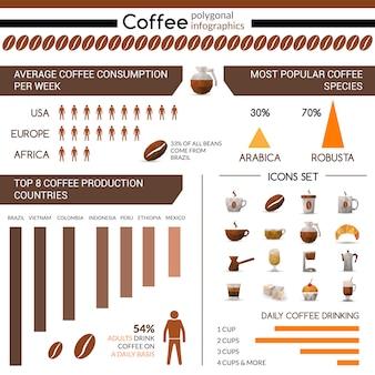 Produção de café e infográfico de consumo