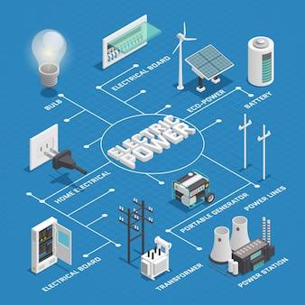 Produção de eletricidade