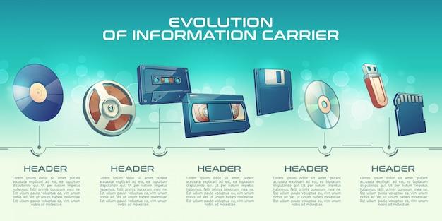 Progresso das tecnologias dos portadores de informação