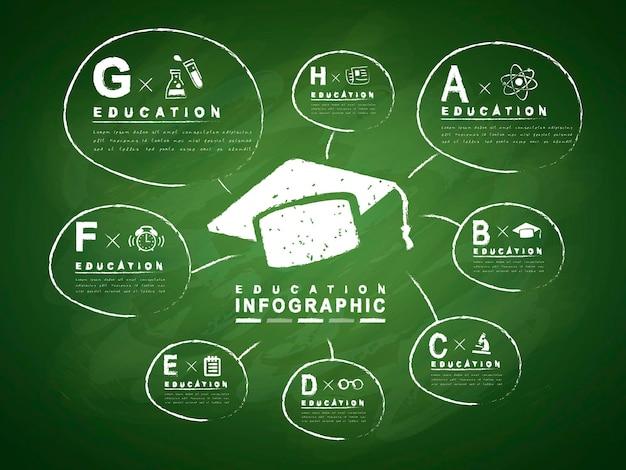 Projeto de infográfico de educação com elemento de chapéu de formatura desenhado no quadro-negro