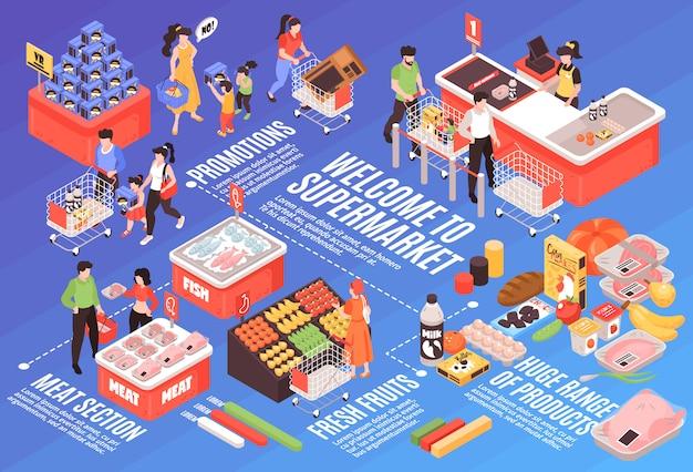 Projeto de infográfico isométrico de supermercado com produtos variedade publicidade promoção seção carne geladeira legumes prateleiras check-out