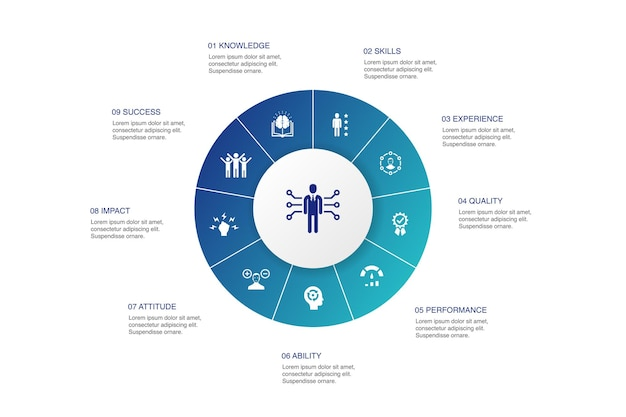 Projeto do círculo de 10 etapas de infográfico de competência. conhecimento, habilidades, desempenho, habilidade; ícones simples
